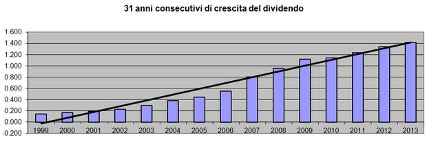 31 anni consecutivi di crecite dei dividendi