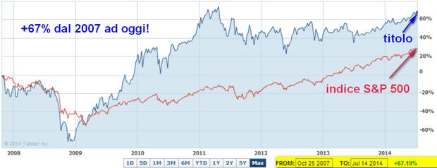 cedola mensile e performance +67% dal 2007 ad oggi