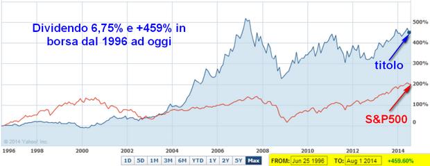 Maxi cedola al 6,75% e target +66% per il leader americano del gas naturale