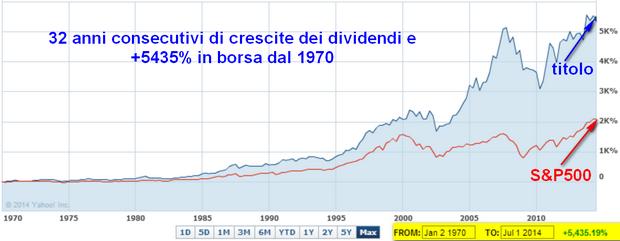 32 anni di crescite dei dividendi