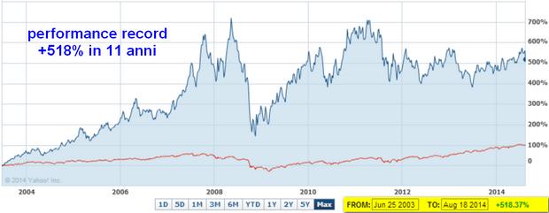 11 anni di crescite dei dividendi e +518% in borsa dal 2003
