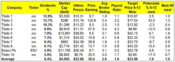 Dividendo 8,4% - Dieci titoli ad elevato dividendo