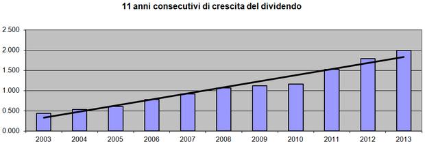 11 anni consecutivi di crescita dei dividendi
