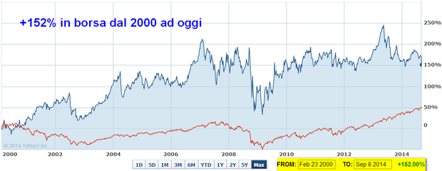 +152% in borsa dal 2000 ad oggi