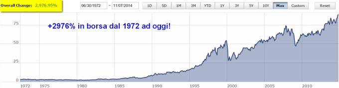 58 anni consecutivi di crescite del dividendo