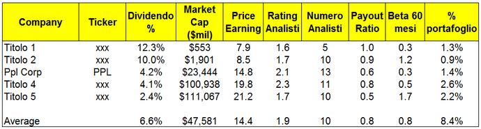 Cinque societ� con rating BUY da parte degli analisti