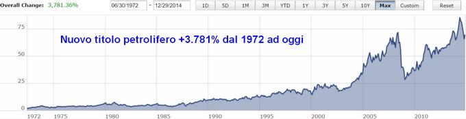 Dividendo 4,2% annuo e target a 12 mesi +16,8%