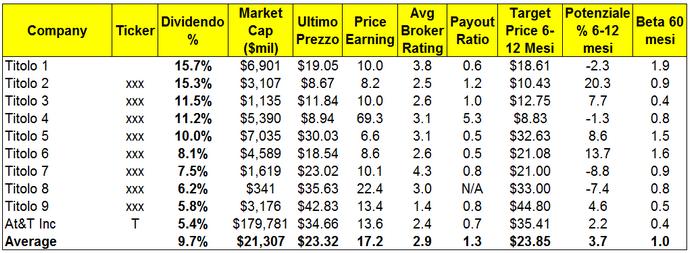 Top Dividend - Dieci titoli ad elevato dividendo