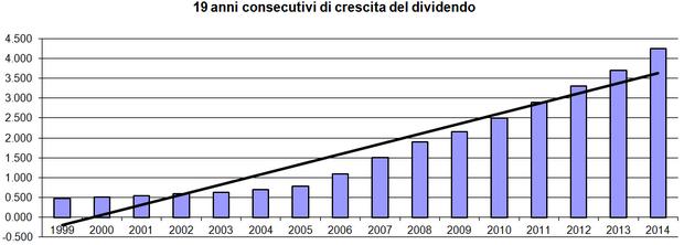 19 anni consecutivi di aumenti del dividendo