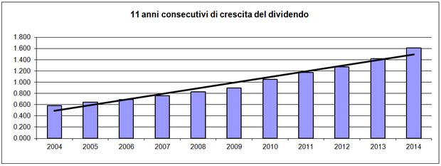Dividendi in crescita per 11 anni consecutivi