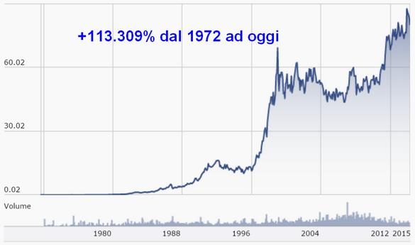 +113309% annuo dal 1972 ad oggi