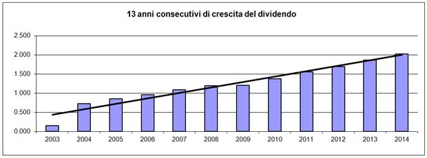 13 anni consecutivi di crescite del dividendo
