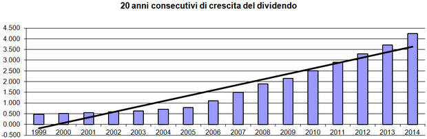 20 anni consecutivi di crescite dei dividendi