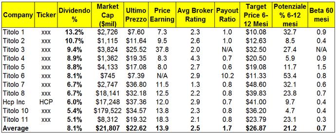 Top Dividend - 10 titoli ad elevato dividendo