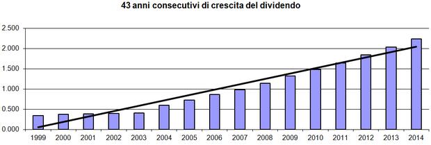 43 anni consecutivi di crescite del dividendo