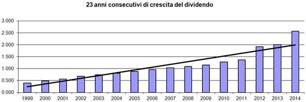 23 anni di crescite del dividendo