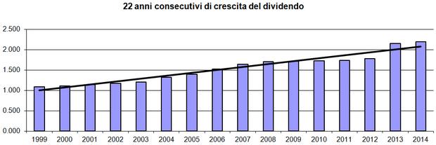 22 anni consecutivi di crescite del dividendo