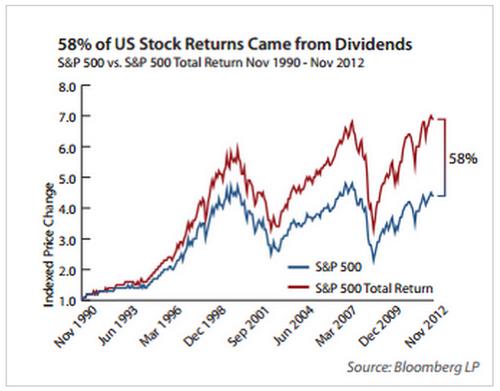 performance storica dividendi S&P500