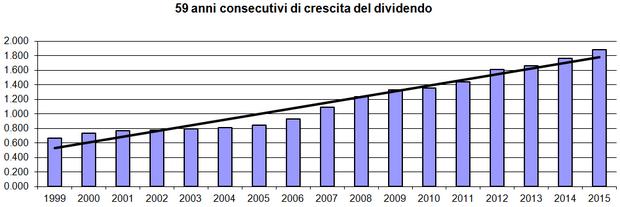 59 anni consecutivi di aumenti del dividendo